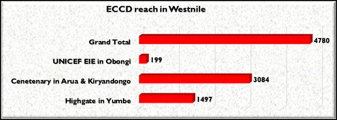 Education projects in West Nile have enrolled a total of 4,780